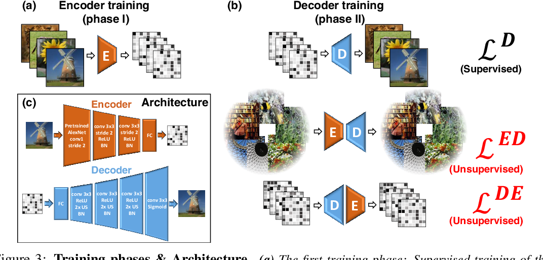 Figure 3 for From voxels to pixels and back: Self-supervision in natural-image reconstruction from fMRI