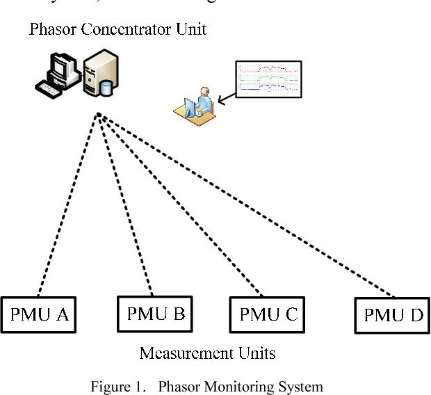 Design of Phasor Data Concentrator for phasor monitoring system