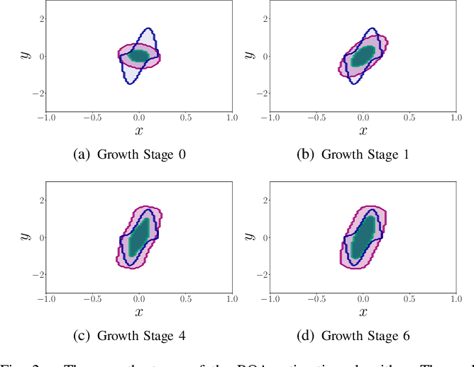 Figure 2 for Learning Dynamical Systems using Local Stability Priors