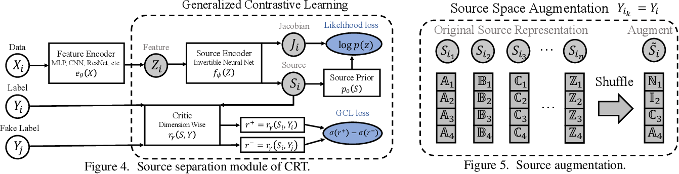 Figure 4 for Supercharging Imbalanced Data Learning With Causal Representation Transfer