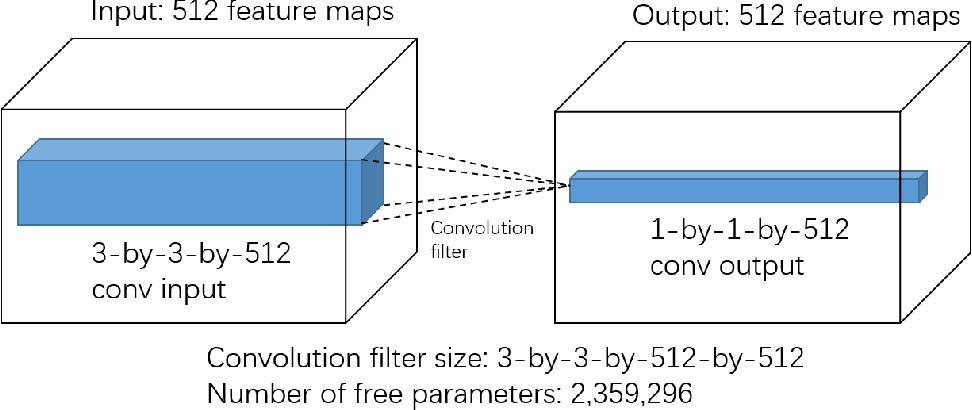 Figure 1 for DropFilter: A Novel Regularization Method for Learning Convolutional Neural Networks