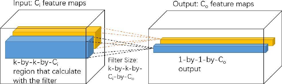 Figure 3 for DropFilter: A Novel Regularization Method for Learning Convolutional Neural Networks