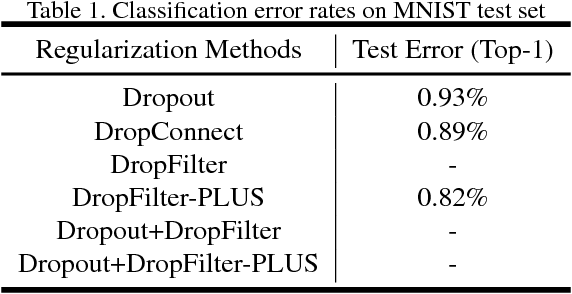Figure 2 for DropFilter: A Novel Regularization Method for Learning Convolutional Neural Networks