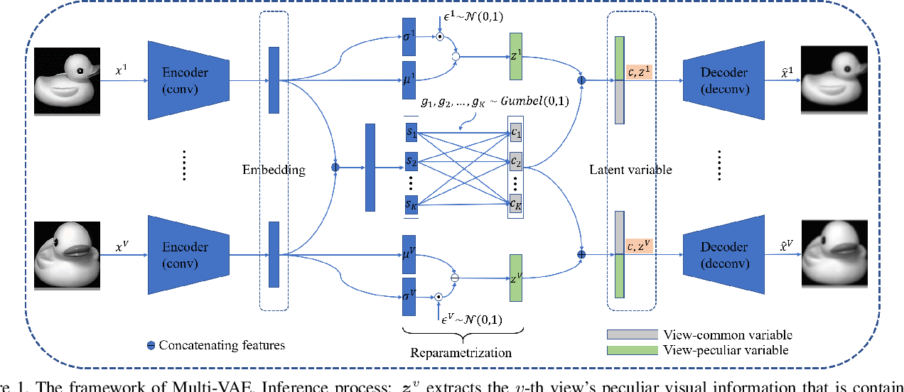 Figure 1 for Multi-VAE: Learning Disentangled View-common and View-peculiar Visual Representations for Multi-view Clustering