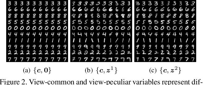 Figure 4 for Multi-VAE: Learning Disentangled View-common and View-peculiar Visual Representations for Multi-view Clustering