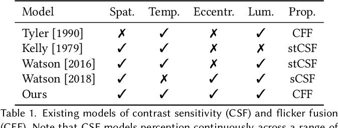 Figure 2 for A Perceptual Model for Eccentricity-dependent Spatio-temporal Flicker Fusion and its Applications to Foveated Graphics