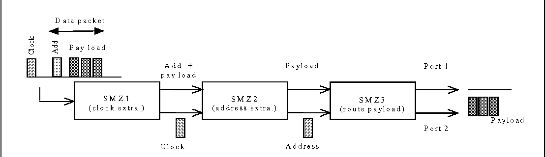 1: block diagram of a 1x2 otdm router