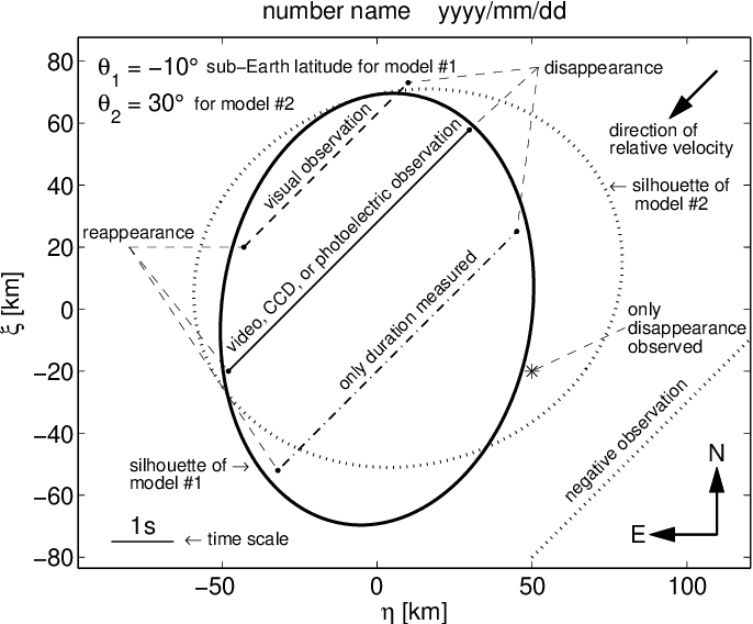 Combining asteroid models derived by lightcurve inversion