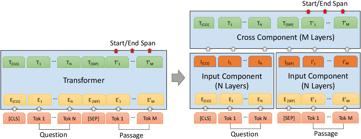 Figure 1 for Decoupled Transformer for Scalable Inference in Open-domain Question Answering
