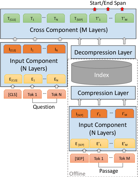 Figure 3 for Decoupled Transformer for Scalable Inference in Open-domain Question Answering