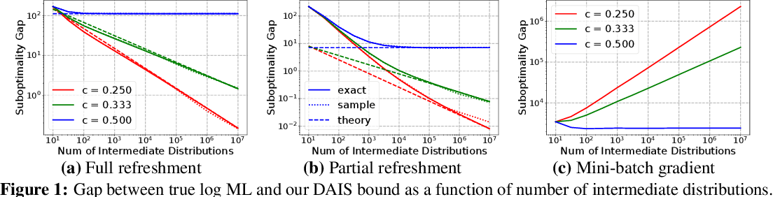 Figure 2 for Differentiable Annealed Importance Sampling and the Perils of Gradient Noise
