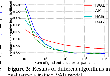 Figure 4 for Differentiable Annealed Importance Sampling and the Perils of Gradient Noise