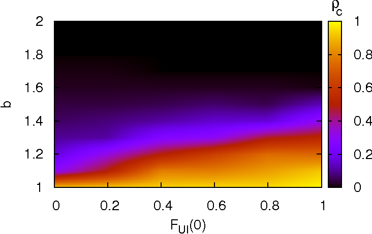 Figure 5. The cooperator density ρC in the asymptotic state for LASW networks with m = 1, N = 2000 and p = 0.01, as a function of the temptation b and of the initial density Fui(0) of imitators in the initial stage, is shown by means of a color scale. Update rules (UI and REP) coevolve with the strategies as described in the text; the initial density of cooperators is equal to 0.5. Note that the larger Fui(0), the larger the asymptotic level of cooperation.
