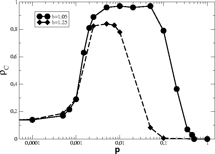 Figure 1. Cooperator density ρC [for temptation values of b = 1.05 (circles) and b = 1.25 (diamonds)] in the asymptotic state for LASW networks with m = 1 and N = 1000 as a function of the link-adding probability p. All agents use the UI update rule. Note the logarithmic scale of the x axis.