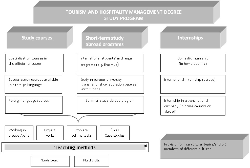 PDF] Intercultural Challenges Facing the Hospitality Industry