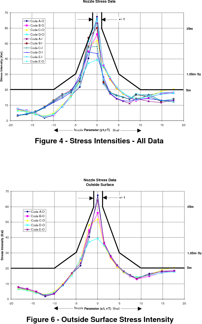 PDF] A comparison of the stress results from several commercial