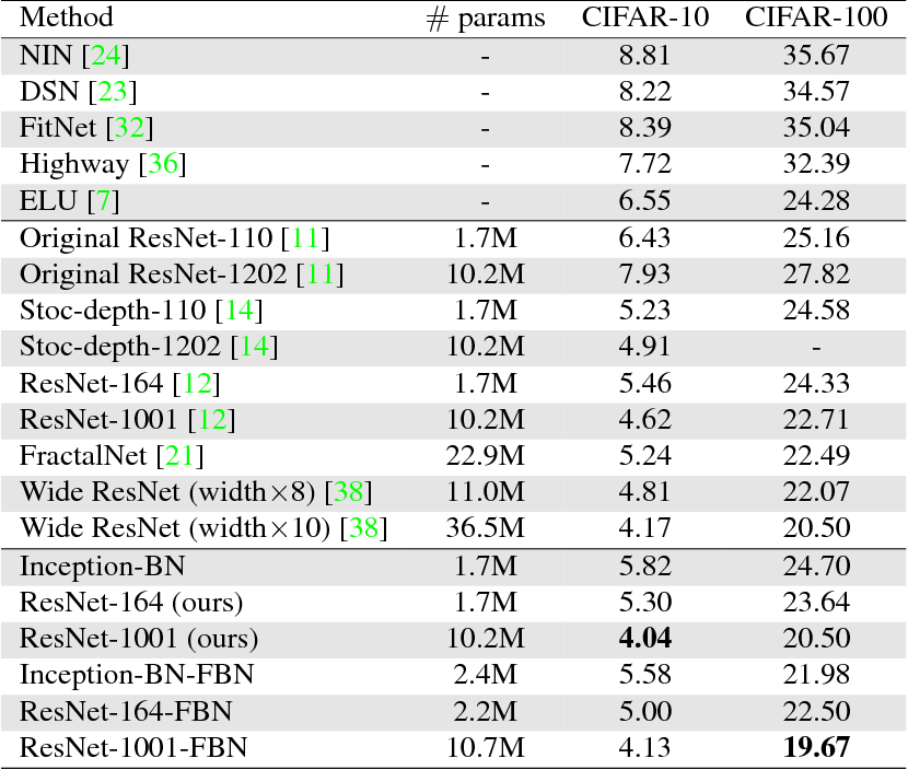 Table 5 from Factorized Bilinear Models for Image Recognition