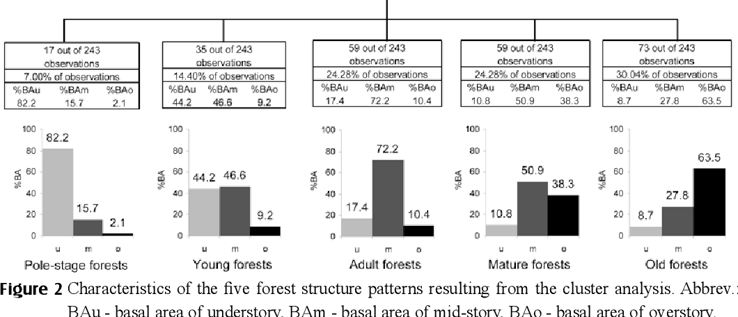 PDF] Using classification trees to predict forest structure types