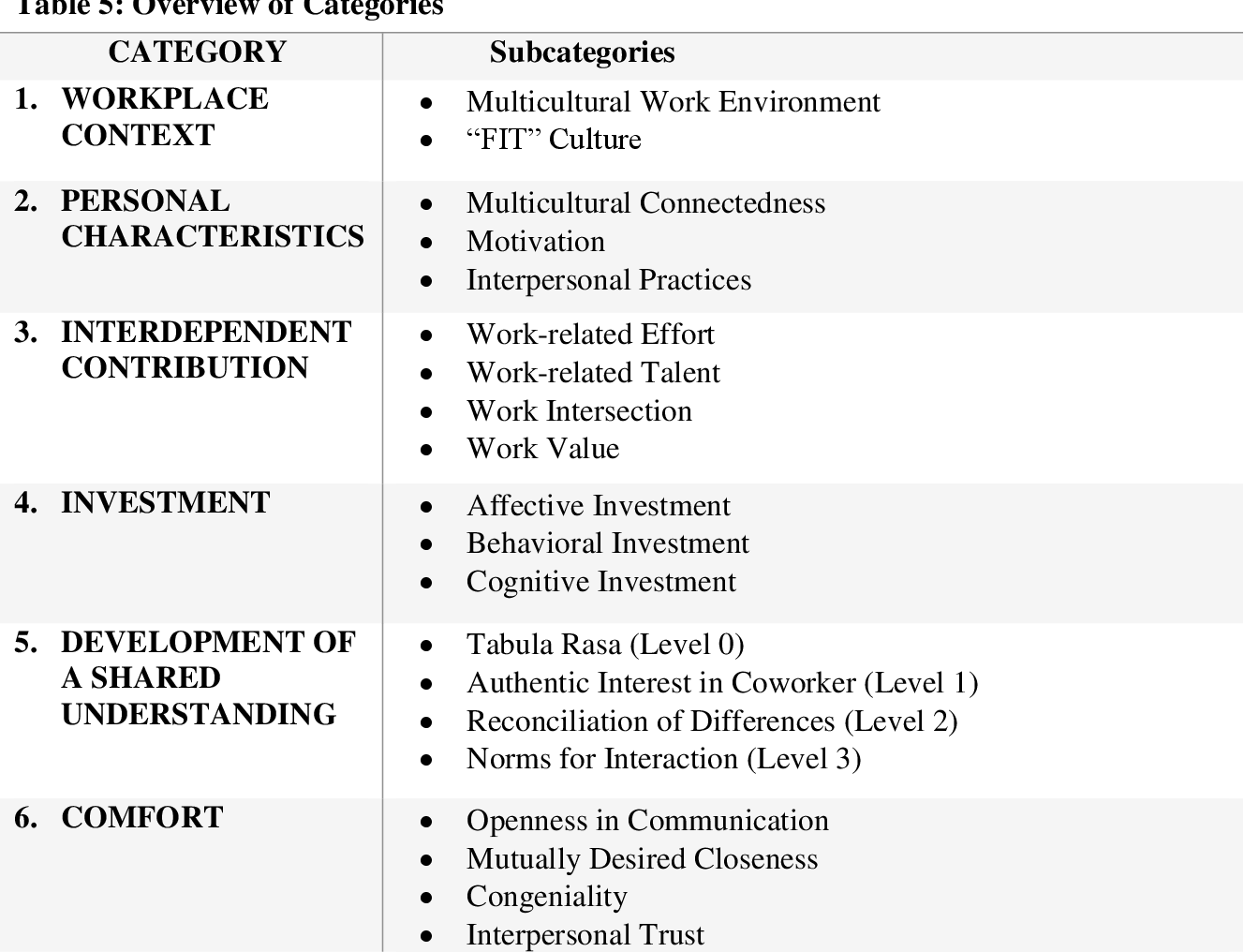 Table 5 from Intercultural Coworker Relationships (ICORs) in
