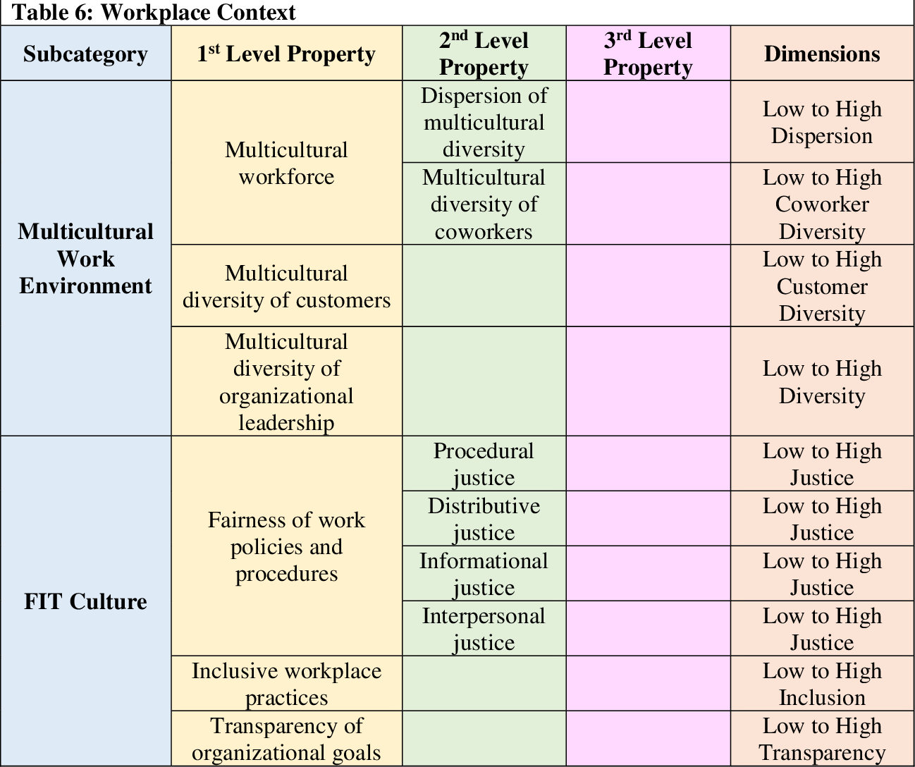 Table 6 from Intercultural Coworker Relationships (ICORs) in the