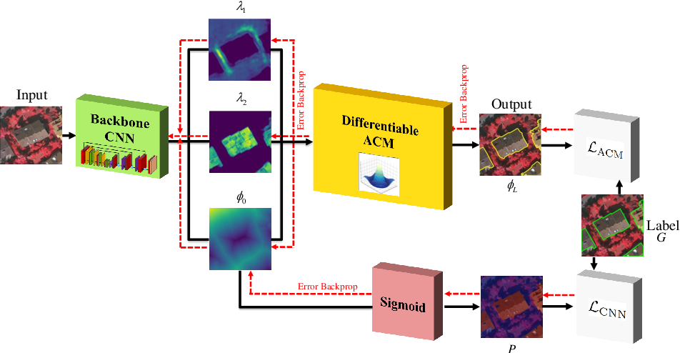 Figure 1 for End-to-End Trainable Deep Active Contour Models for Automated Image Segmentation: Delineating Buildings in Aerial Imagery