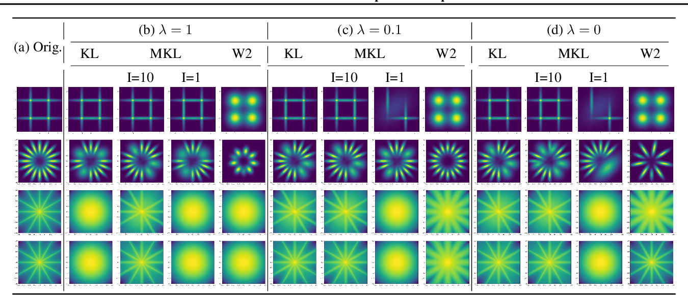 Figure 4 for A Unified Framework for Gaussian Mixture Reduction with Composite Transportation Distance