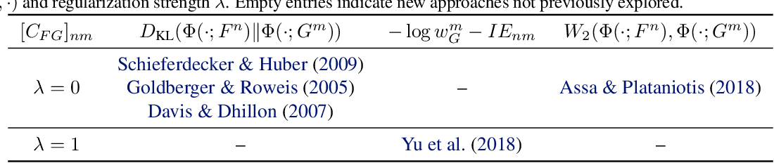 Figure 2 for A Unified Framework for Gaussian Mixture Reduction with Composite Transportation Distance