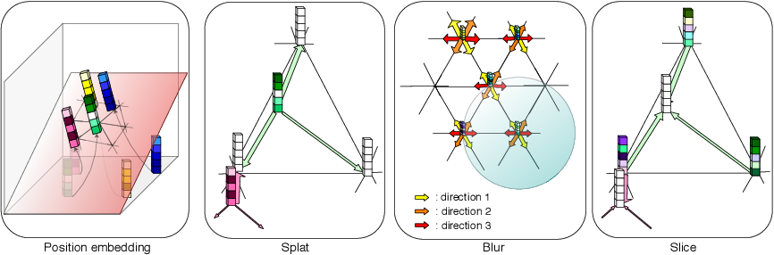 Figure 1 for Permutohedral Attention Module for Efficient Non-Local Neural Networks