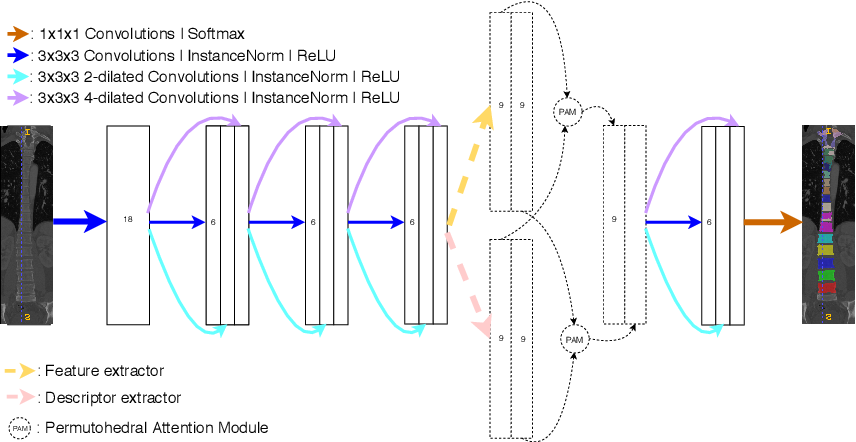 Figure 2 for Permutohedral Attention Module for Efficient Non-Local Neural Networks
