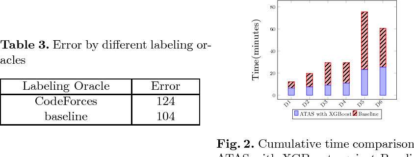 Figure 4 for Active Learning for Efficient Testing of Student Programs