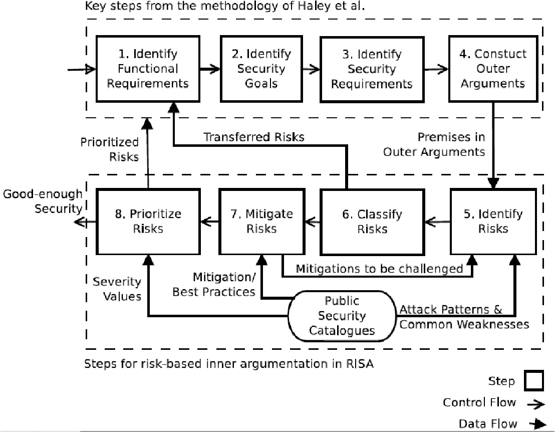 Argumentation based security requirements analysis bitmessage case figure 1 ccuart Gallery