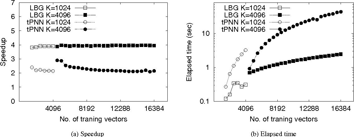 Figure 1: Parallel codebook generation