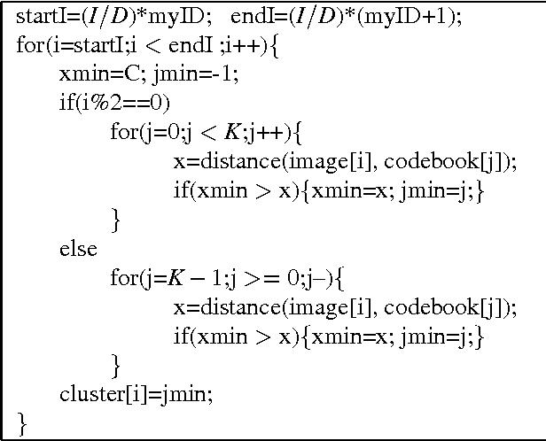 Figure 4: P-dist with ADM method