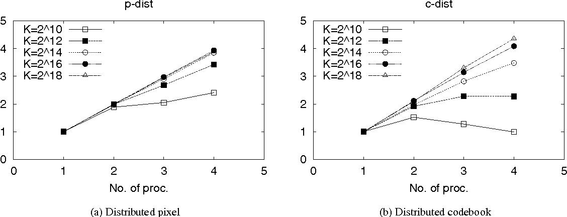 Figure 5: Speedup of codeword search
