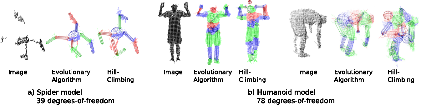 Figure 2 for Pose Estimation from a Single Depth Image for Arbitrary Kinematic Skeletons