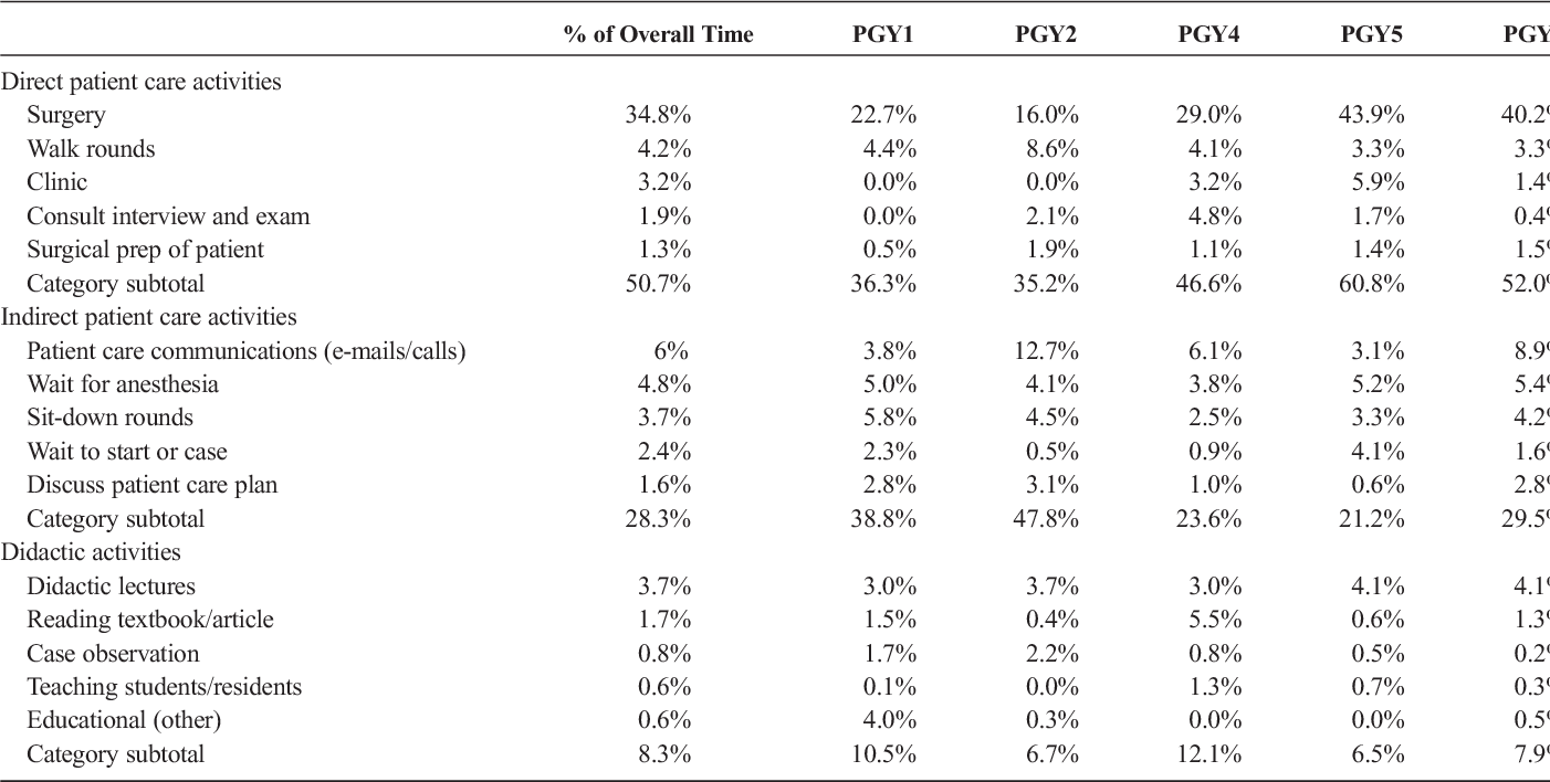 Table 1 from A Time Study of Plastic Surgery Residents