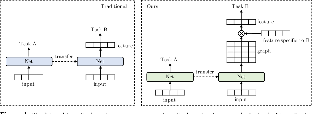 Figure 1 for GLoMo: Unsupervisedly Learned Relational Graphs as Transferable Representations