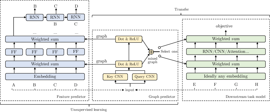 Figure 3 for GLoMo: Unsupervisedly Learned Relational Graphs as Transferable Representations