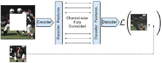 Figure 3 for Context Encoders: Feature Learning by Inpainting