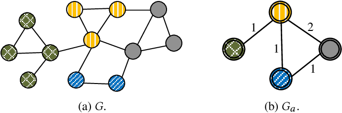 Figure 1 for Effective and Efficient Network Embedding Initialization via Graph Partitioning