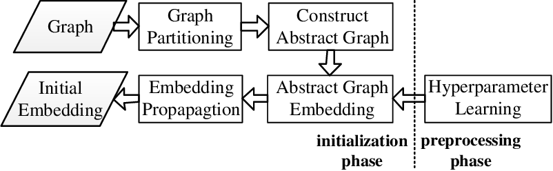 Figure 3 for Effective and Efficient Network Embedding Initialization via Graph Partitioning