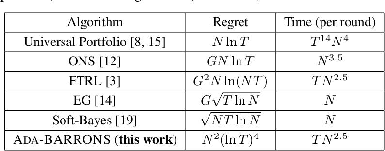 Figure 1 for Efficient Online Portfolio with Logarithmic Regret