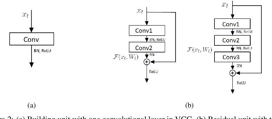 Figure 3 for Feature Flow Regularization: Improving Structured Sparsity in Deep Neural Networks