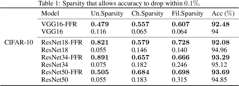 Figure 2 for Feature Flow Regularization: Improving Structured Sparsity in Deep Neural Networks