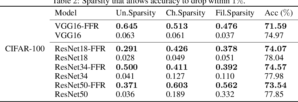 Figure 4 for Feature Flow Regularization: Improving Structured Sparsity in Deep Neural Networks