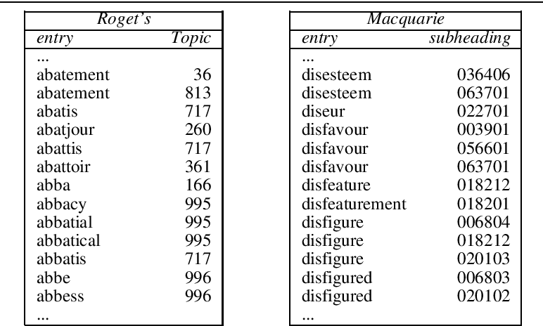 Explorations in automatic thesaurus discovery - Semantic Scholar