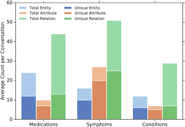 Figure 4 for The Medical Scribe: Corpus Development and Model Performance Analyses