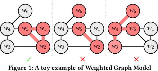 Figure 1 for Dual Averaging Method for Online Graph-structured Sparsity