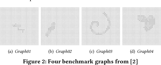 Figure 3 for Dual Averaging Method for Online Graph-structured Sparsity