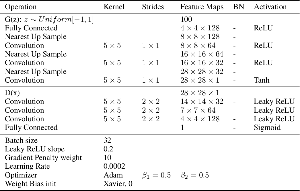 Figure 4 for Disconnected Manifold Learning for Generative Adversarial Networks